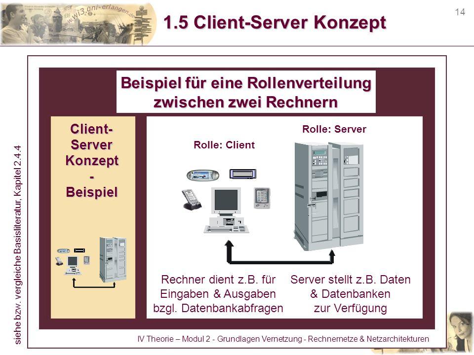14 1.5 Client-Server Konzept Beispiel für eine Rollenverteilung zwischen zwei Rechnern Server stellt z.B. Daten & Datenbanken zur Verfügung Rechner di