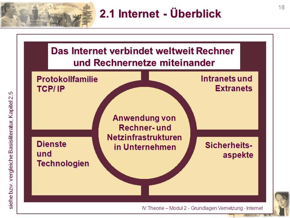 16 2.1 Internet - Überblick Das Internet verbindet weltweit Rechner und Rechnernetze miteinander Protokollfamilie TCP/ IP DiensteundTechnologien Intra