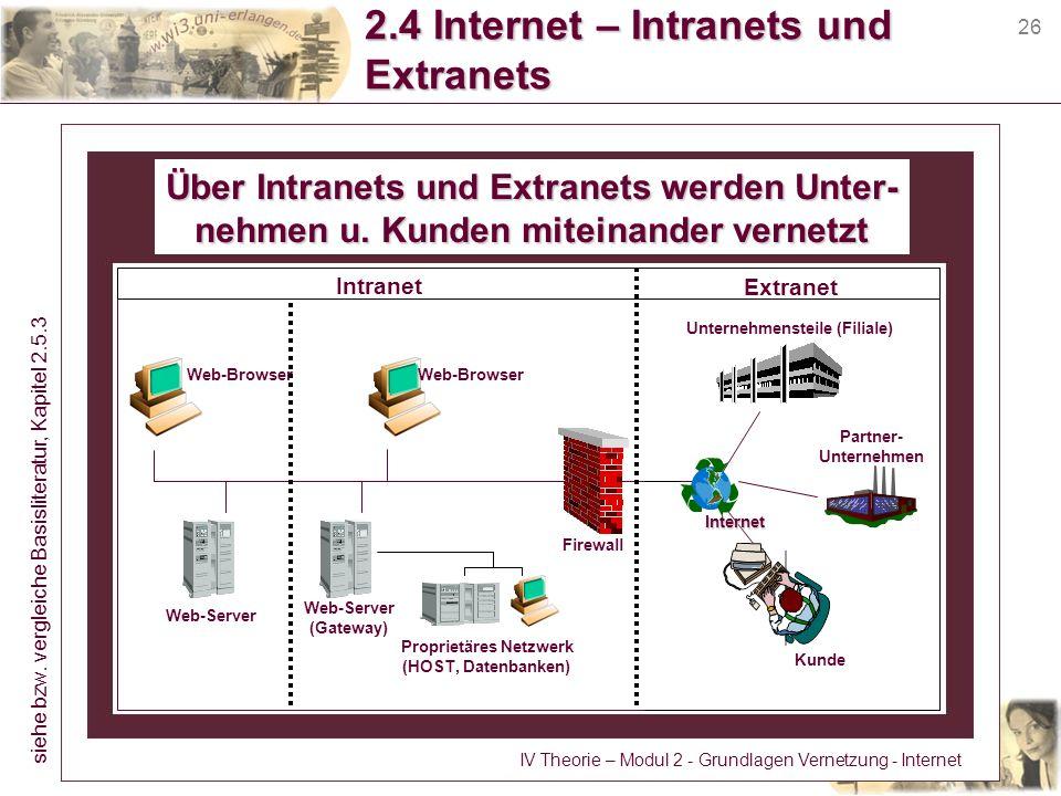 26 2.4 Internet – Intranets und Extranets Über Intranets und Extranets werden Unter- nehmen u. Kunden miteinander vernetzt Web-Browser Web-Server (Gat