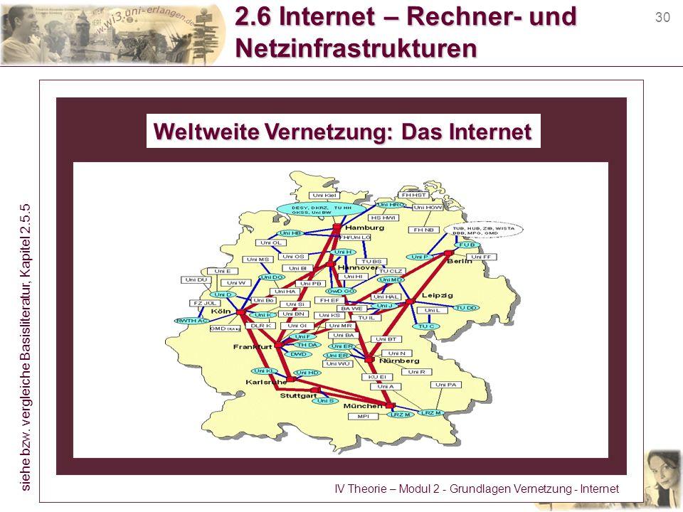 30 2.6 Internet – Rechner- und Netzinfrastrukturen Weltweite Vernetzung: Das Internet siehe bzw. vergleiche Basisliteratur, Kapitel 2.5.5 IV Theorie –