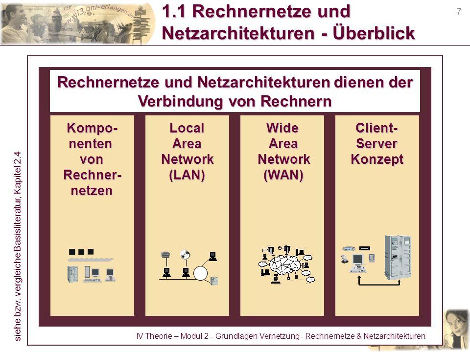 7 1.1 Rechnernetze und Netzarchitekturen - Überblick Rechnernetze und Netzarchitekturen dienen der Verbindung von Rechnern Kompo-nentenvonRechner-netz
