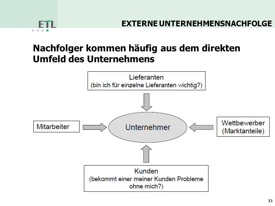 34 Verkauf an fremde Dritte Nachfolgebörsen Verbände & Kammern Banken Investoren EXTERNE UNTERNEHMENSNACHFOLGE