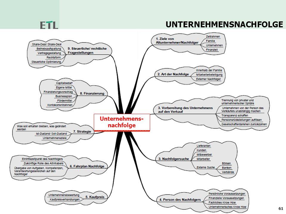 62 Prozessschritte bei Veräußerungsprozessen SCHRITTFOLGE