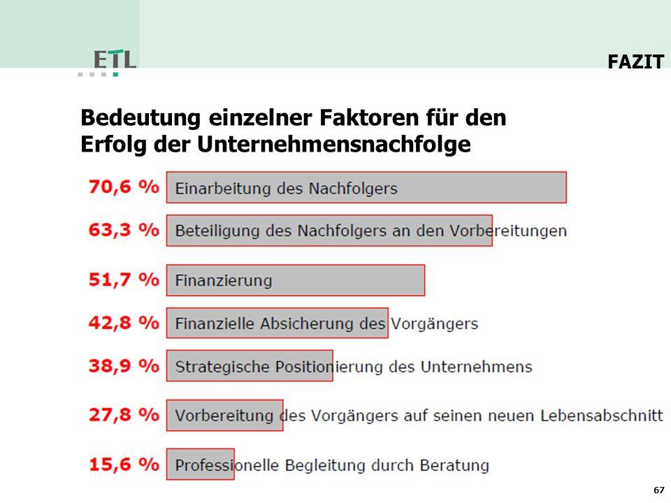 68 Kontaktdaten: Ute Kündiger, Steuerberaterin Freund & Partner GmbH Steuerberatungsgesellschaft Robert-Schumann-Str.