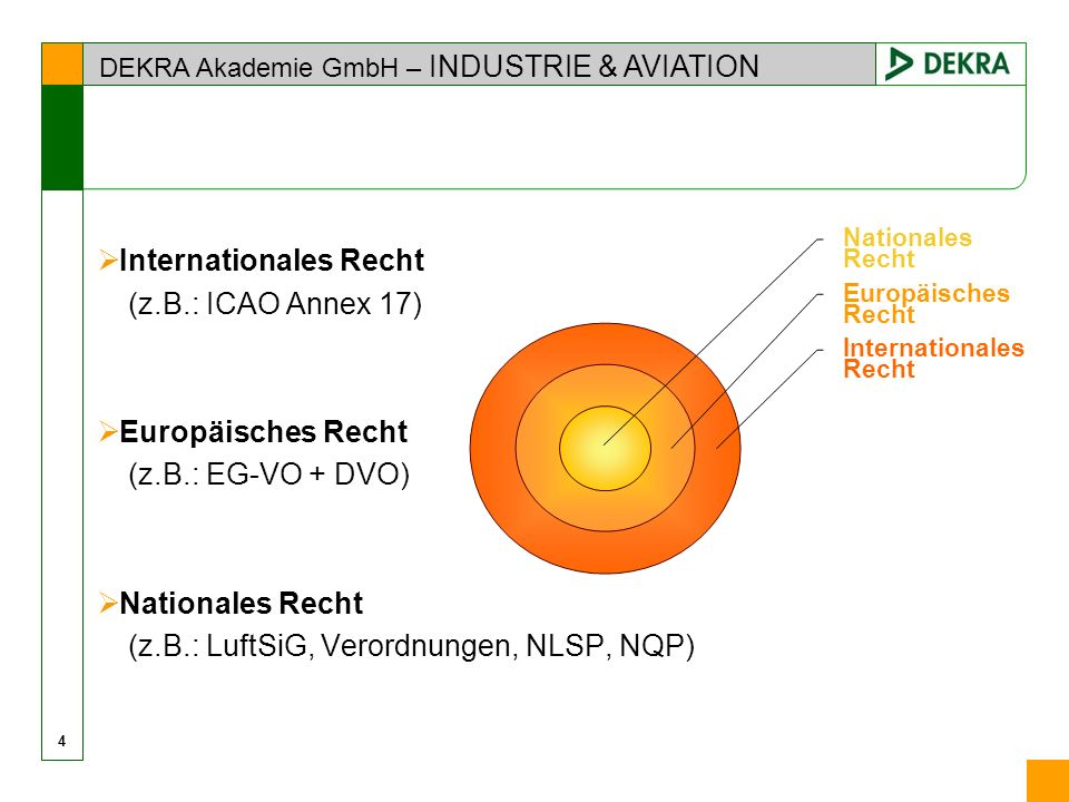 DEKRA Akademie GmbH – INDUSTRIE & AVIATION Internationales Recht (z.B.: ICAO Annex 17) Europäisches Recht (z.B.: EG-VO + DVO) Nationales Recht (z.B.: LuftSiG, Verordnungen, NLSP, NQP) Nationales Recht Europäisches Recht Internationales Recht 4
