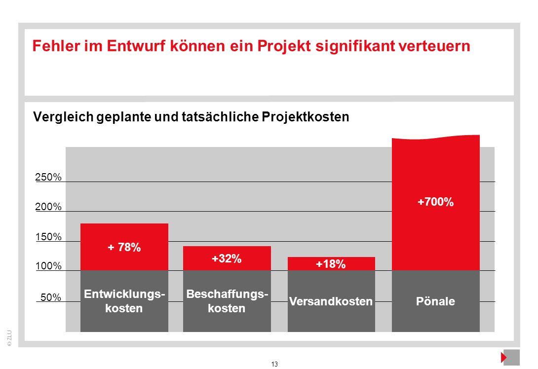 13 © ZLU 100% 50% Entwicklungs- kosten 150% Beschaffungs- kosten VersandkostenPönale Fehler im Entwurf können ein Projekt signifikant verteuern 200% +