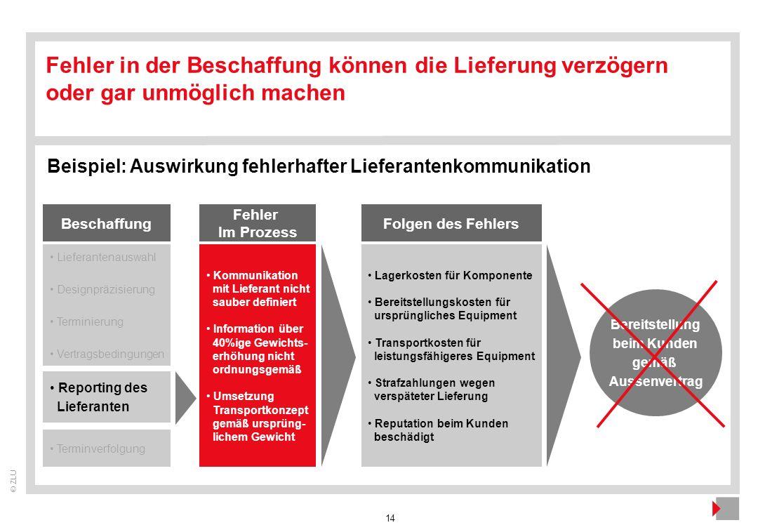 14 © ZLU Fehler in der Beschaffung können die Lieferung verzögern oder gar unmöglich machen Beispiel: Auswirkung fehlerhafter Lieferantenkommunikation