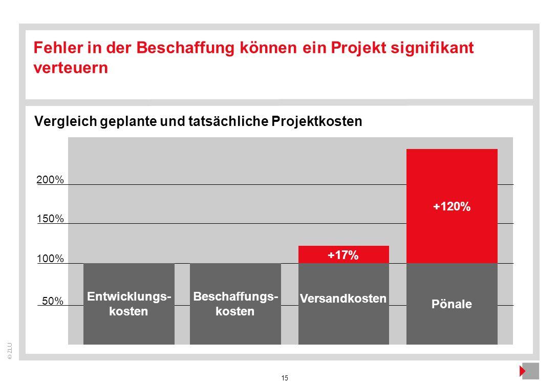 15 © ZLU 100% 50% Entwicklungs- kosten 150% Beschaffungs- kosten Versandkosten Pönale Fehler in der Beschaffung können ein Projekt signifikant verteue