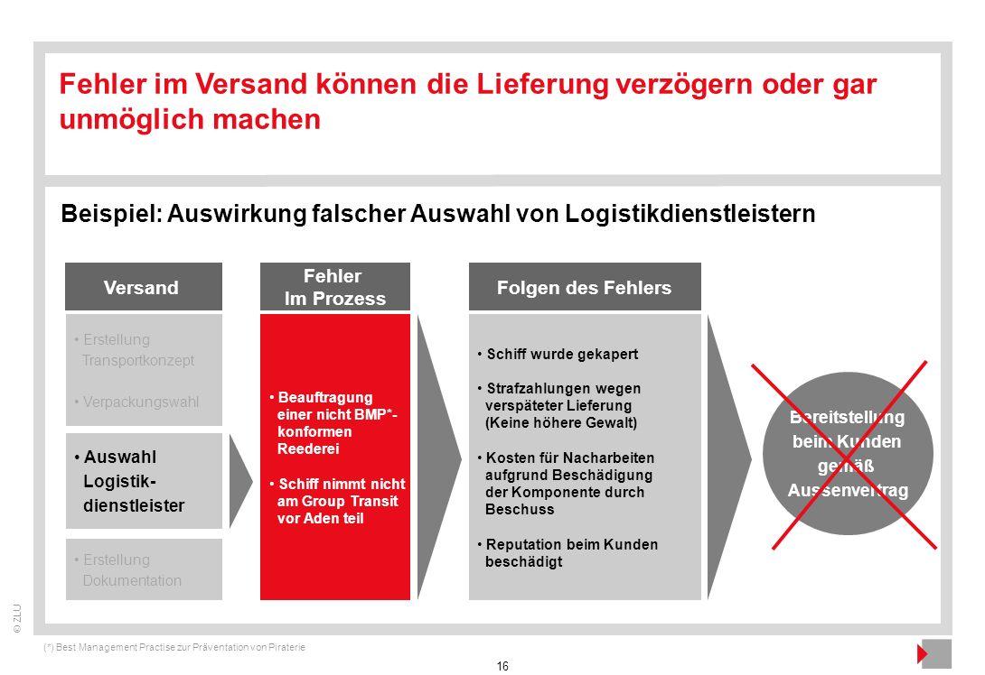 16 © ZLU Fehler im Versand können die Lieferung verzögern oder gar unmöglich machen Beispiel: Auswirkung falscher Auswahl von Logistikdienstleistern B