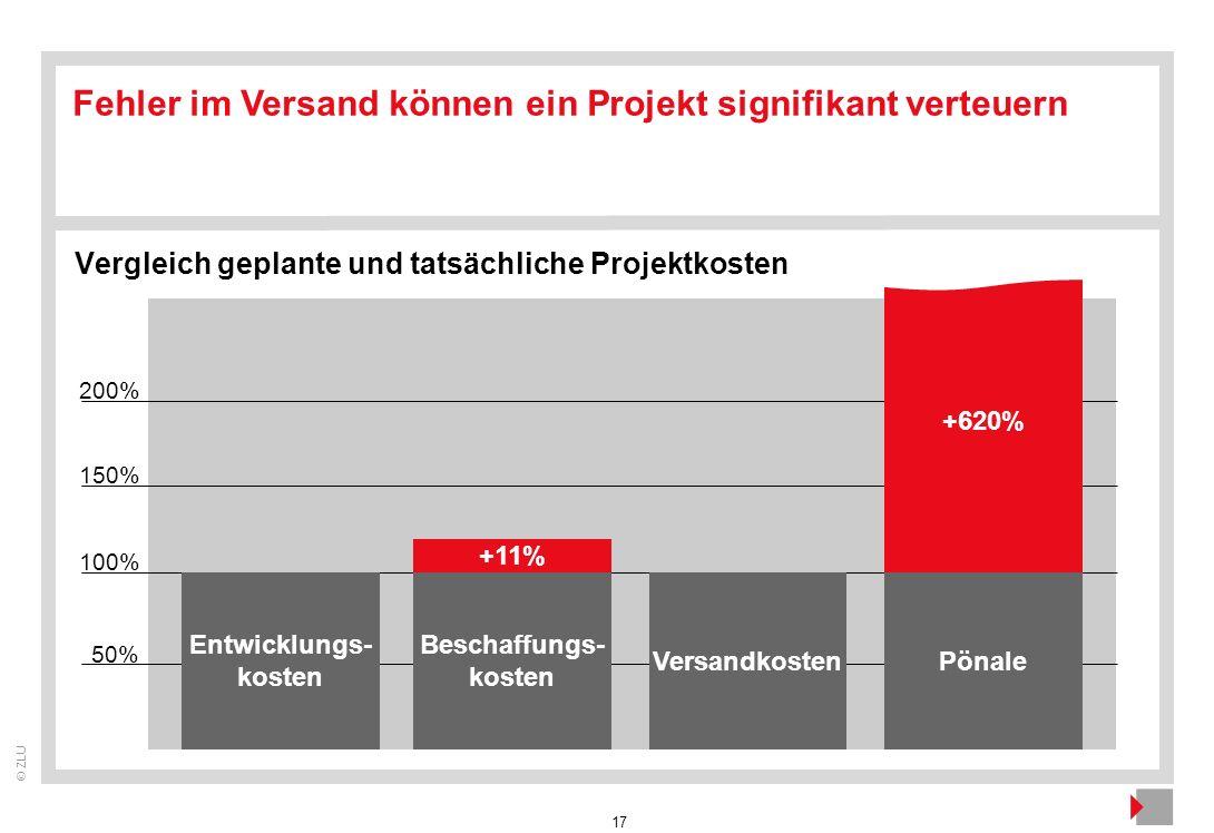17 © ZLU 100% 50% Entwicklungs- kosten 150% Beschaffungs- kosten VersandkostenPönale Fehler im Versand können ein Projekt signifikant verteuern 200% +