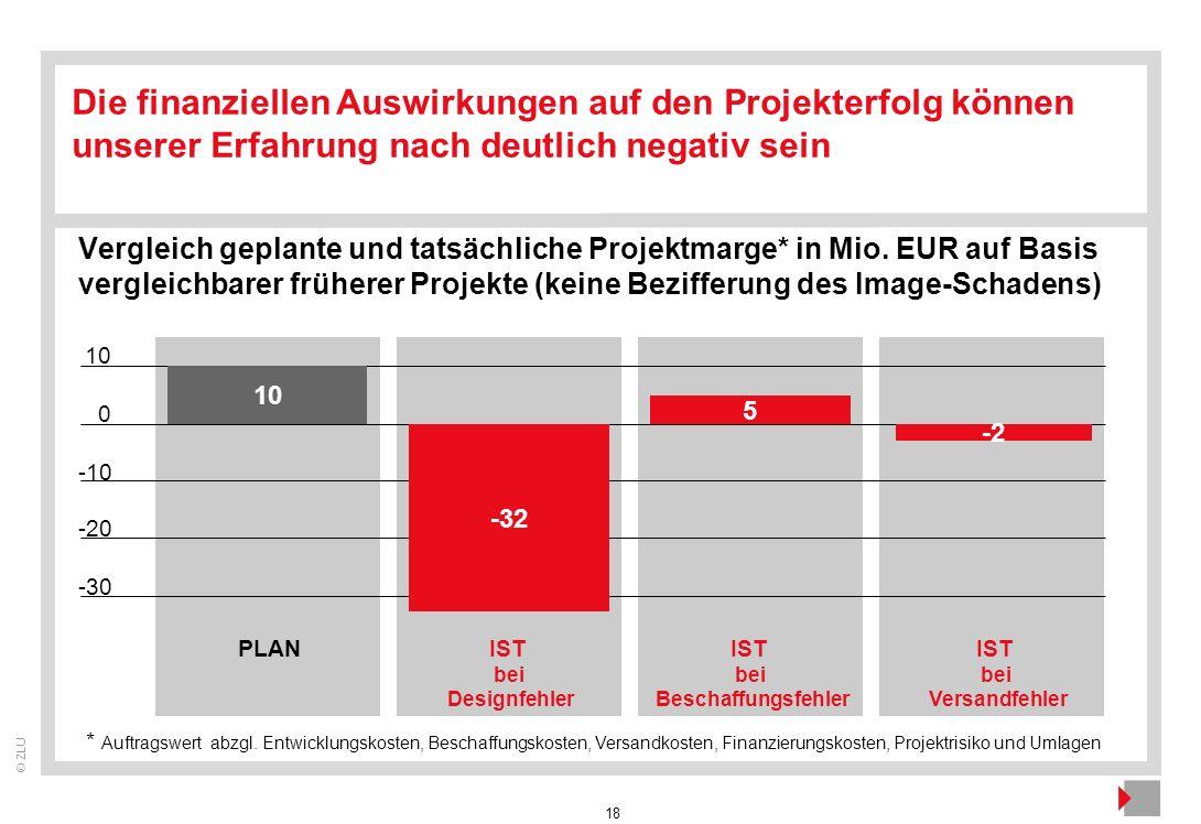 18 © ZLU Die finanziellen Auswirkungen auf den Projekterfolg können unserer Erfahrung nach deutlich negativ sein Vergleich geplante und tatsächliche P