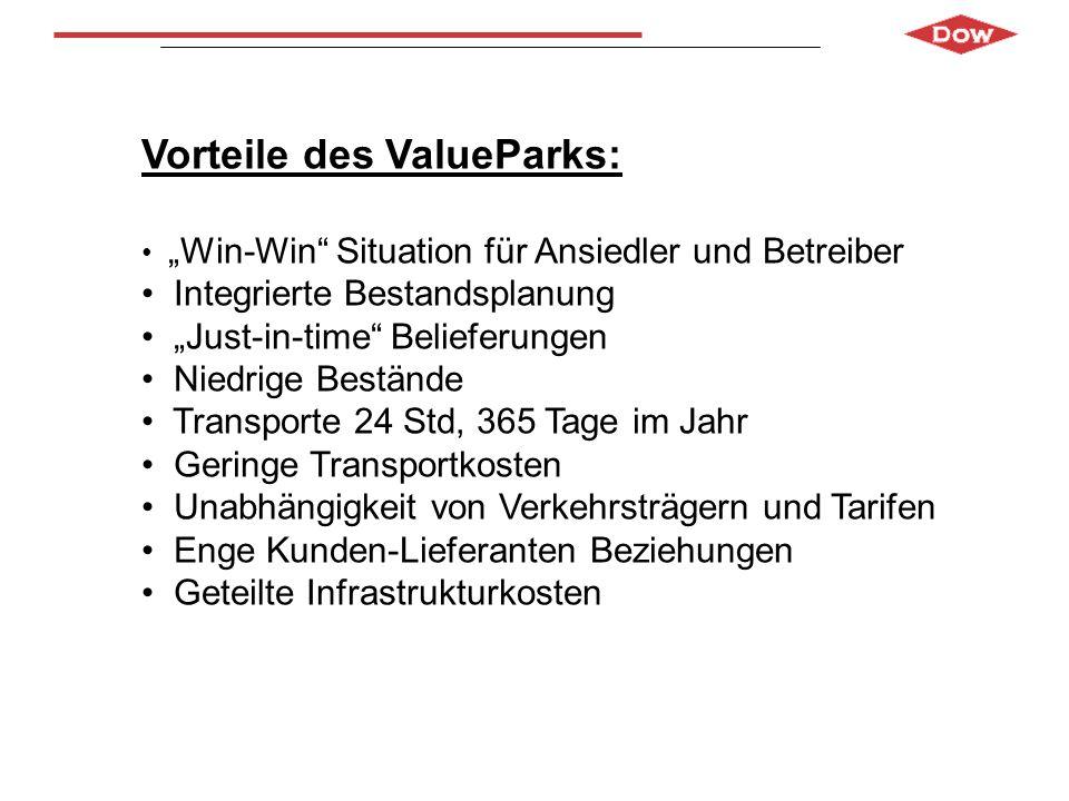 Vorteile des ValueParks: Win-Win Situation für Ansiedler und Betreiber Integrierte Bestandsplanung Just-in-time Belieferungen Niedrige Bestände Transp