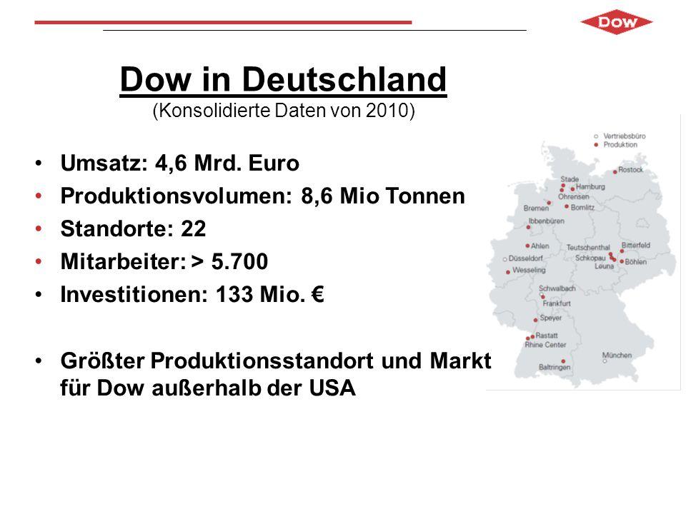Dow in Deutschland (Konsolidierte Daten von 2010) Umsatz: 4,6 Mrd. Euro Produktionsvolumen: 8,6 Mio Tonnen Standorte: 22 Mitarbeiter: > 5.700 Investit