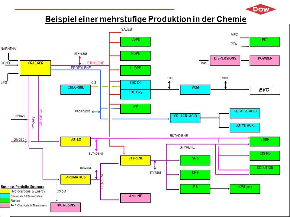 Stoffströme im Olefinverbund (Jahresmengen): Importierte Rohstoffe 3,6 Mio t ( 80 % Pipelines / 20 % Schiene ) Gesamt-Bruttoproduktion Im Verbund > 6,0 Mio t Rohstoffverteilung intern über Pipelines 1,8 Mio t Menge Verkaufsprodukte 2,7 Mio t Vorteile der integrierten, mehrstufigen Produktion: Vermindertes Transportaufkommen Kurze Produkt-Pipeline Niedrige Bestände Herausforderung: Bilanzierung der Stoffströme im Verbund Anlagenabstellungen