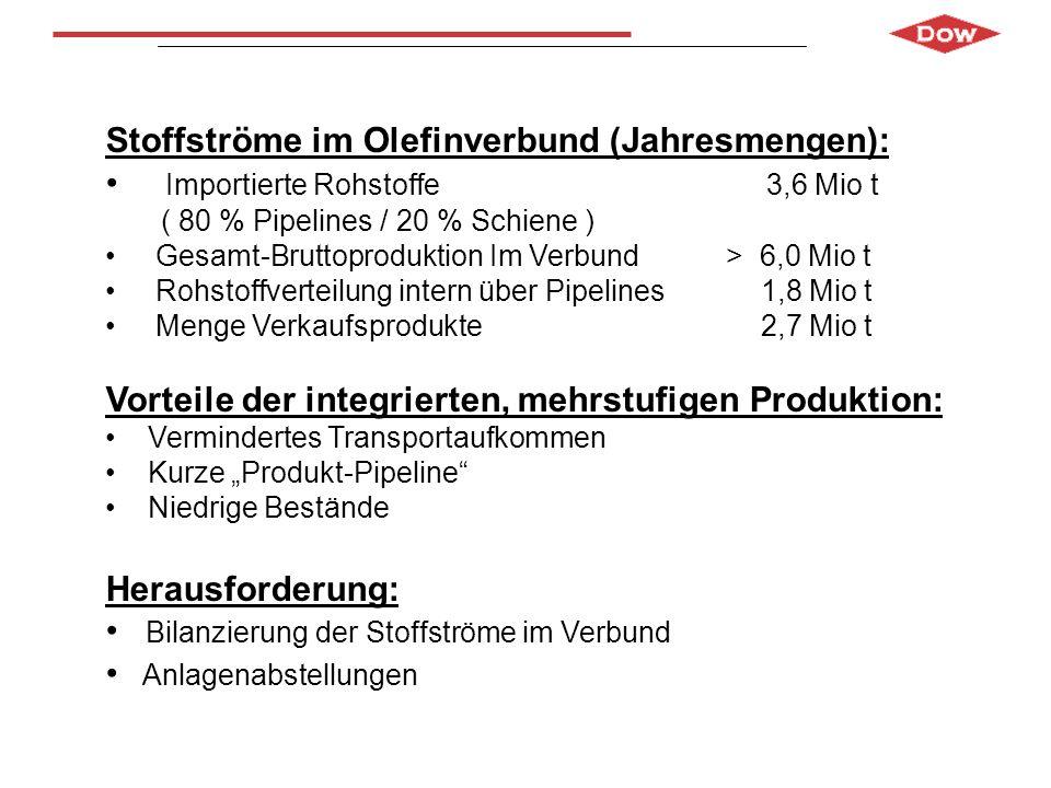 Stoffströme im Olefinverbund (Jahresmengen): Importierte Rohstoffe 3,6 Mio t ( 80 % Pipelines / 20 % Schiene ) Gesamt-Bruttoproduktion Im Verbund > 6,