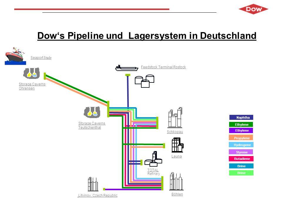 Europäisches Olefin-Pipeline System