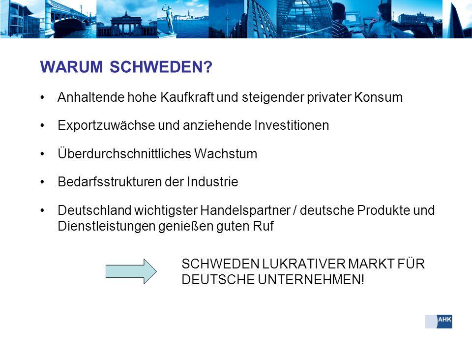 WARUM SCHWEDEN? Anhaltende hohe Kaufkraft und steigender privater Konsum Exportzuwächse und anziehende Investitionen Überdurchschnittliches Wachstum B