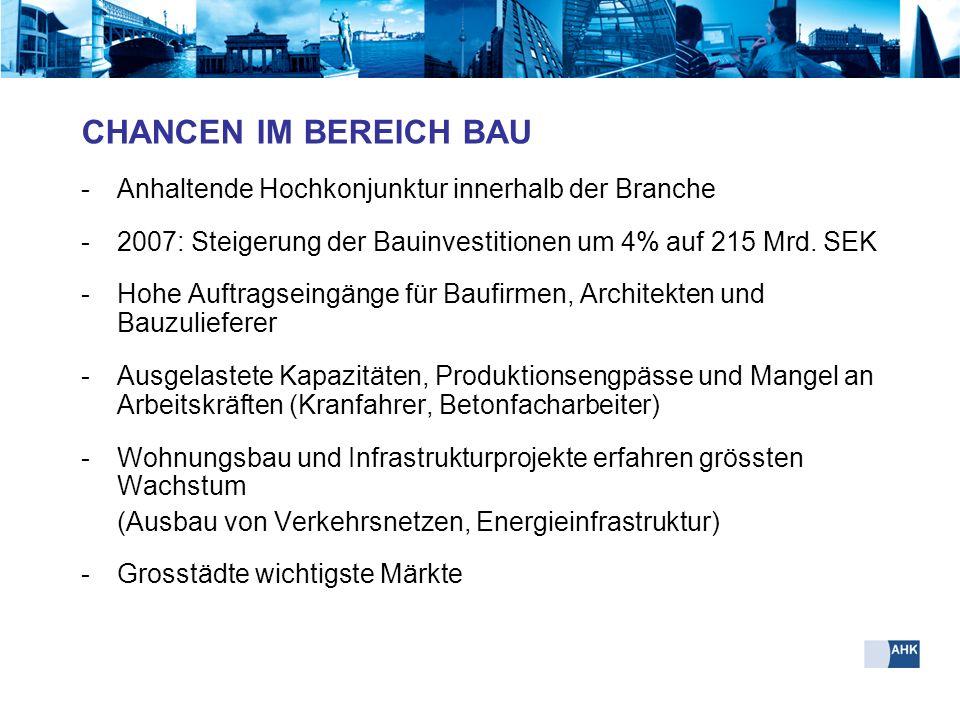 CHANCEN IM BEREICH BAU -Anhaltende Hochkonjunktur innerhalb der Branche -2007: Steigerung der Bauinvestitionen um 4% auf 215 Mrd. SEK -Hohe Auftragsei