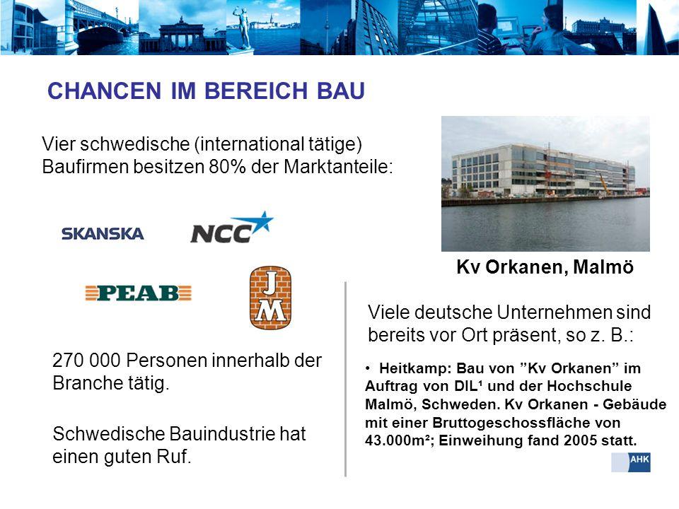 Vier schwedische (international tätige) Baufirmen besitzen 80% der Marktanteile: Kv Orkanen, Malmö Heitkamp: Bau von Kv Orkanen im Auftrag von DIL¹ un