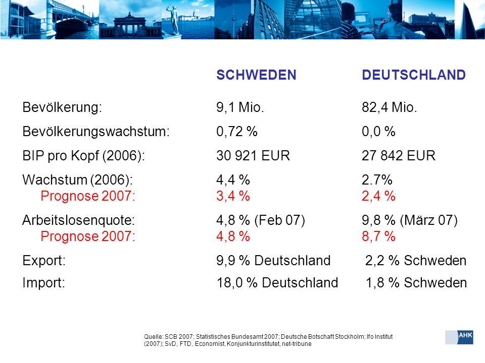 SCHWEDENDEUTSCHLAND Bevölkerung: 9,1 Mio. 82,4 Mio. Bevölkerungswachstum: 0,72 % 0,0 % BIP pro Kopf (2006):30 921 EUR27 842 EUR Wachstum (2006): 4,4 %