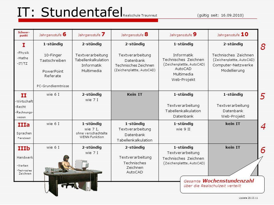 IT: Stundentafel Realschule Traunreut (gültig seit: 16.09.2010) Schwer- punkt Jahrgansstufe 6 Jahrgansstufe 7 Jahrgansstufe 8 Jahrgansstufe 9 Jahrgans