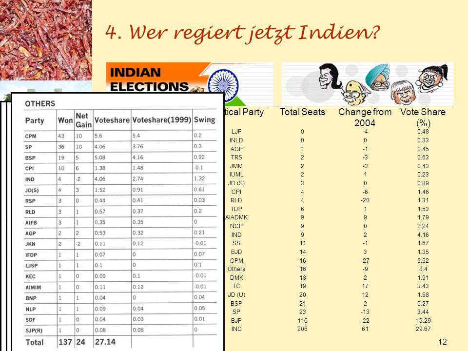 4. Wer regiert jetzt Indien? 17.01.2014 12 Political PartyTotal SeatsChange from 2004 Vote Share (%) LJP0-40.48 INLD000.33 AGP10.45 TRS2-30.63 JMM2-30