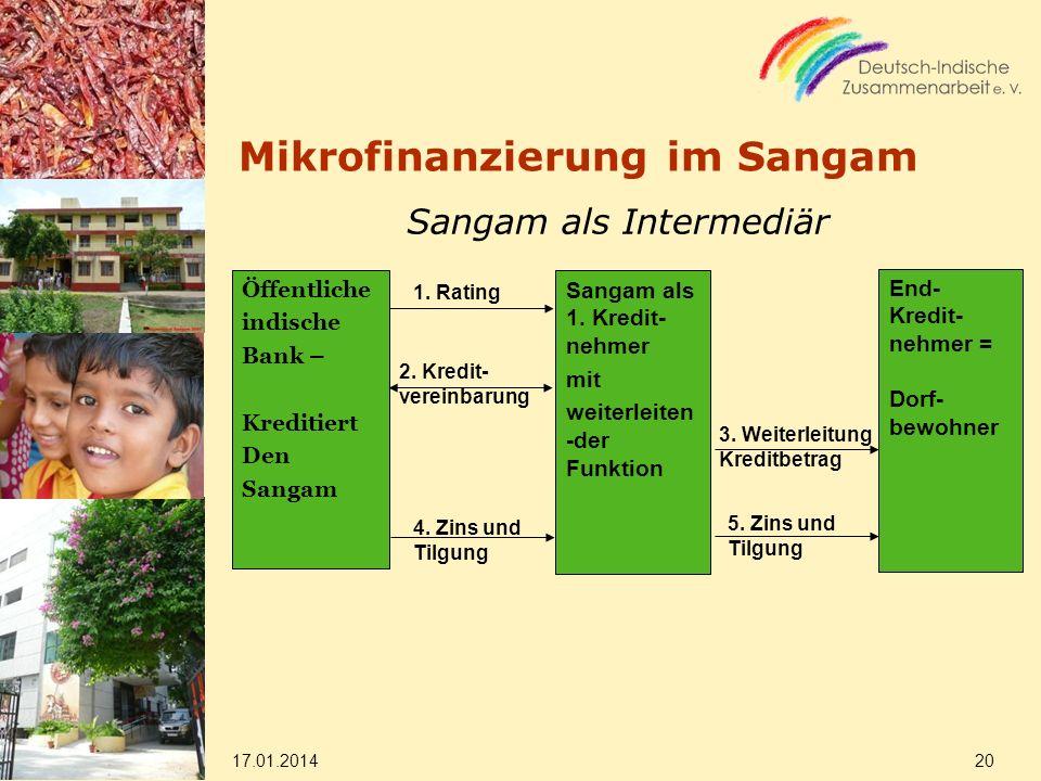 Mikrofinanzierung im Sangam Öffentliche indische Bank – Kreditiert Den Sangam Sangam als 1.