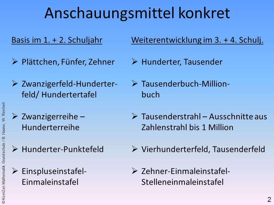 © KomZen Mathematik Grundschule / B. Haase, W. Reichert Anschauungsmittel konkret Basis im 1. + 2. Schuljahr Plättchen, Fünfer, Zehner Zwanzigerfeld-H