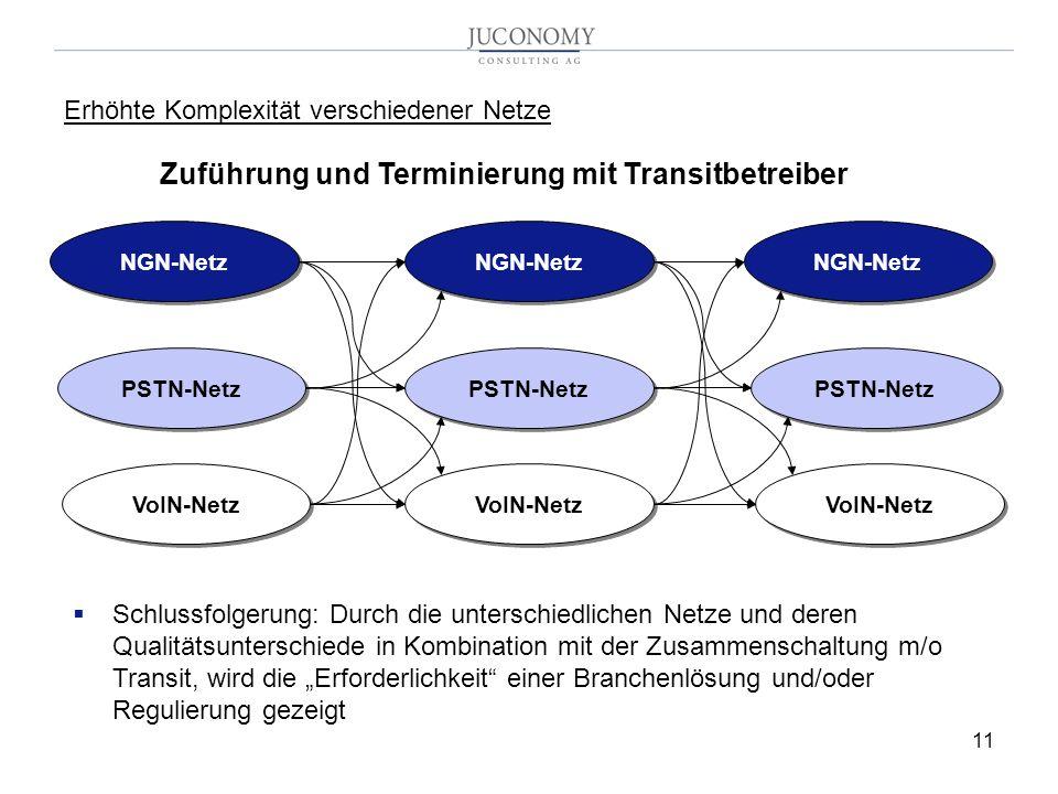 11 Erhöhte Komplexität verschiedener Netze NGN-Netz PSTN-Netz VoIN-Netz Zuführung und Terminierung mit Transitbetreiber NGN-Netz PSTN-Netz VoIN-Netz NGN-Netz PSTN-Netz VoIN-Netz Schlussfolgerung: Durch die unterschiedlichen Netze und deren Qualitätsunterschiede in Kombination mit der Zusammenschaltung m/o Transit, wird die Erforderlichkeit einer Branchenlösung und/oder Regulierung gezeigt