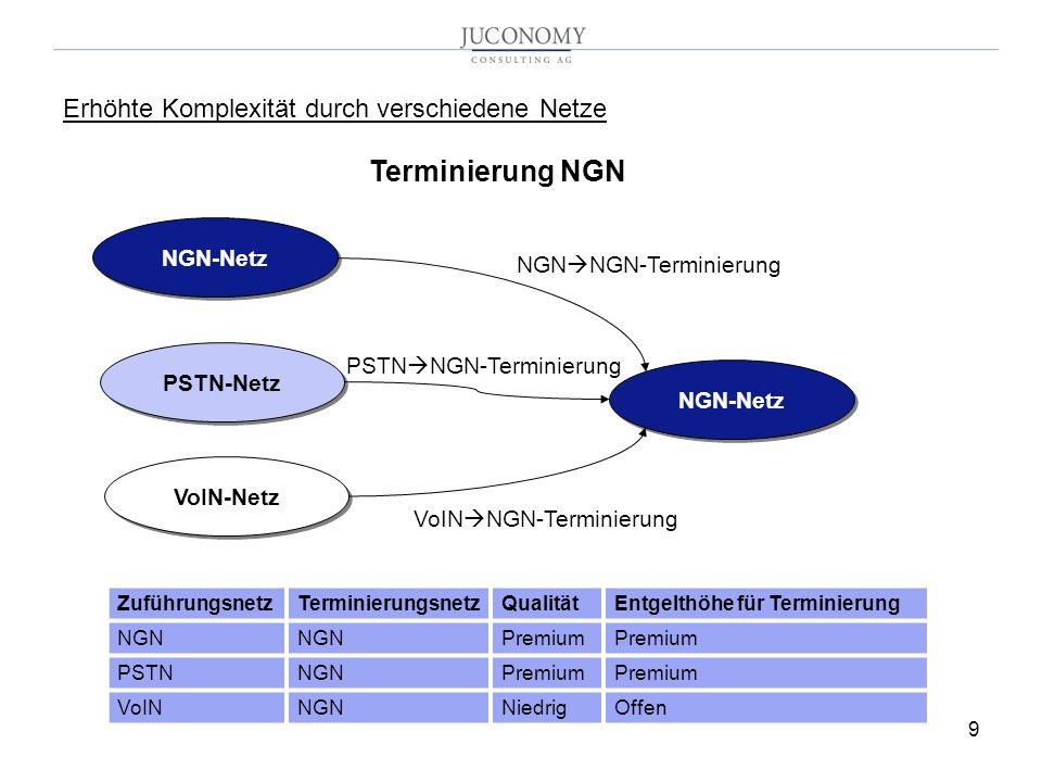 9 Erhöhte Komplexität durch verschiedene Netze NGN-Netz PSTN-Netz VoIN-Netz Terminierung NGN NGN NGN-Terminierung PSTN NGN-Terminierung VoIN NGN-Terminierung ZuführungsnetzTerminierungsnetzQualitätEntgelthöhe für Terminierung NGN Premium PSTNNGNPremium VoINNGNNiedrigOffen