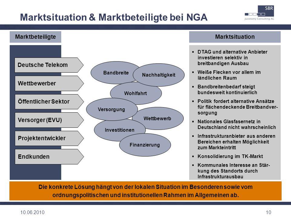 10 Marktsituation & Marktbeteiligte bei NGA Öffentlicher Sektor Versorger (EVU) Projektentwickler Endkunden Deutsche Telekom Wettbewerber Marktbeteili