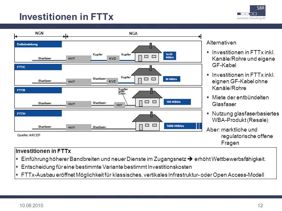 12 Investitionen in FTTx Einführung höherer Bandbreiten und neuer Dienste im Zugangsnetz erhöht Wettbewerbsfähigkeit. Entscheidung für eine bestimmte