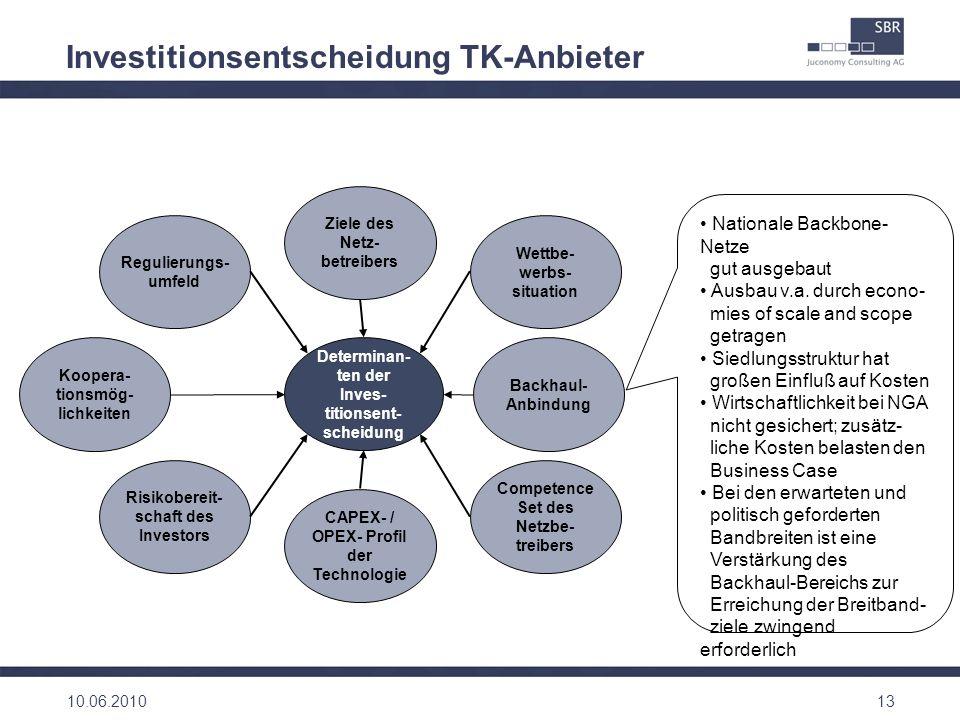 Investitionsentscheidung TK-Anbieter 13 Ziele des Netz- betreibers Wettbe- werbs- situation Competence Set des Netzbe- treibers CAPEX- / OPEX- Profil