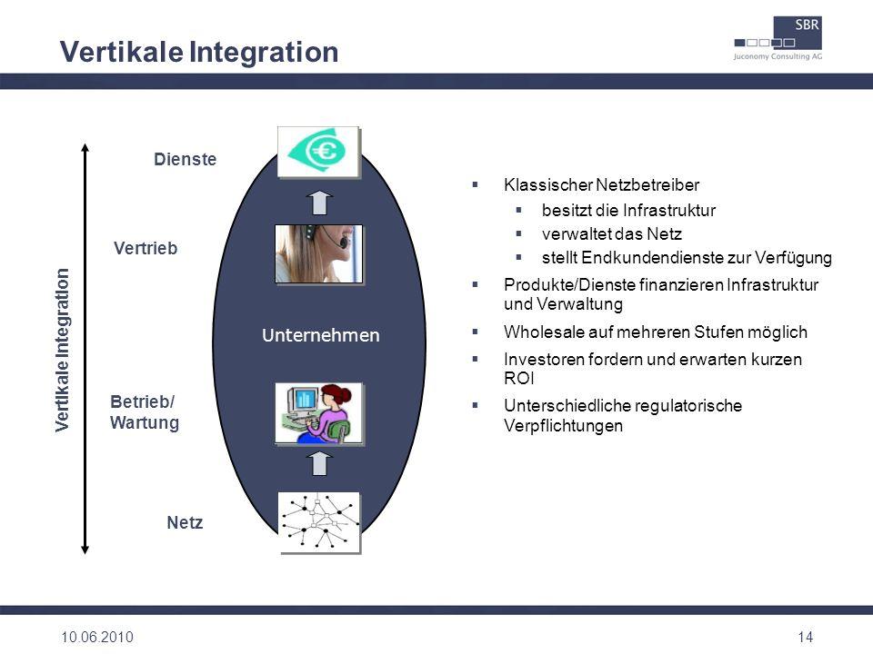 Vertikale Integration 14 Klassischer Netzbetreiber besitzt die Infrastruktur verwaltet das Netz stellt Endkundendienste zur Verfügung Produkte/Dienste