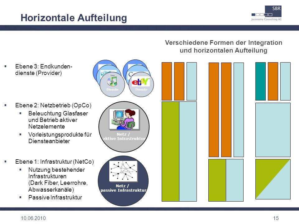 Horizontale Aufteilung 15 Dienste Ebene 3: Endkunden- dienste (Provider) Netz / passive Infrastruktur Netz / aktive Infrastruktur Dienste Ebene 1: Inf