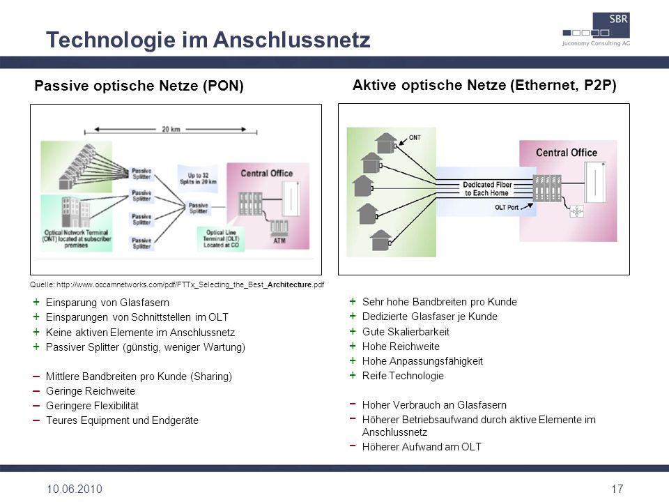 17 Technologie im Anschlussnetz Quelle: http://www.occamnetworks.com/pdf/FTTx_Selecting_the_Best_Architecture.pdf Passive optische Netze (PON) Aktive