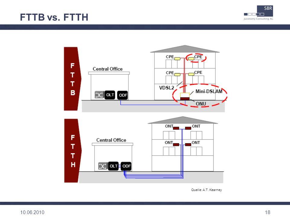 18 FTTB vs. FTTH Quelle: A.T. Kearney 10.06.2010