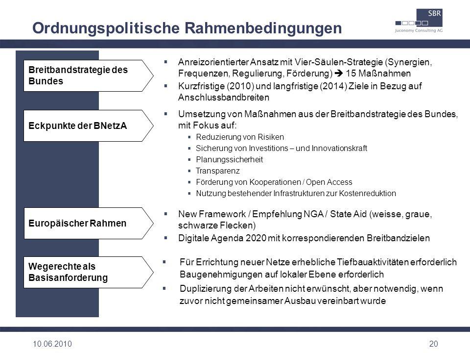 20 Ordnungspolitische Rahmenbedingungen Breitbandstrategie des Bundes Eckpunkte der BNetzA Anreizorientierter Ansatz mit Vier-Säulen-Strategie (Synerg