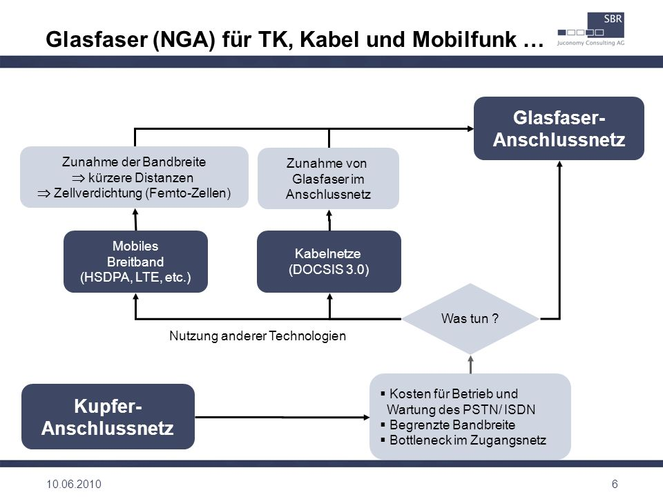 Kupfer- Anschlussnetz Was tun ? Kosten für Betrieb und Wartung des PSTN/ ISDN Begrenzte Bandbreite Bottleneck im Zugangsnetz Glasfaser- Anschlussnetz