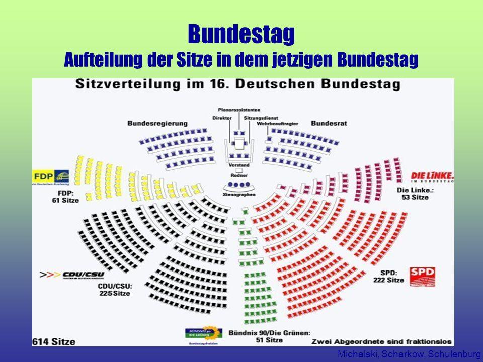 Michalski, Scharkow, Schulenburg Bundestag Aufteilung der Sitze in dem jetzigen Bundestag
