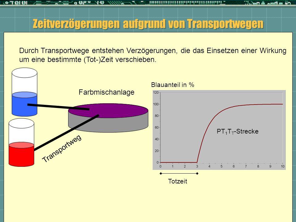 Zeitverzögerungen aufgrund von Transportwegen Farbmischanlage Durch Transportwege entstehen Verzögerungen, die das Einsetzen einer Wirkung um eine bes