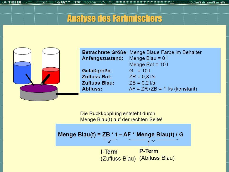 Analyse des Farbmischers Betrachtete Größe: Menge Blaue Farbe im Behälter Anfangszustand: Menge Blau = 0 l Menge Rot = 10 l Gefäßgröße: G = 10 l Zuflu