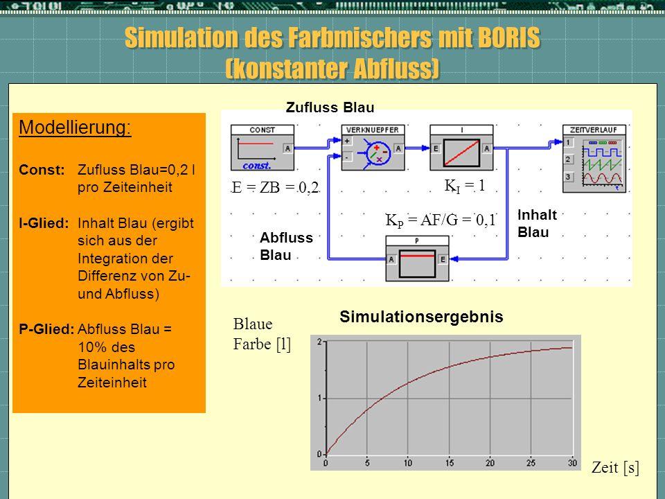 Simulation des Farbmischers mit BORIS (konstanter Abfluss) K I = 1 K P = AF/G = 0,1 E = ZB = 0,2 Simulationsergebnis Blaue Farbe [l] Zeit [s] Modellie