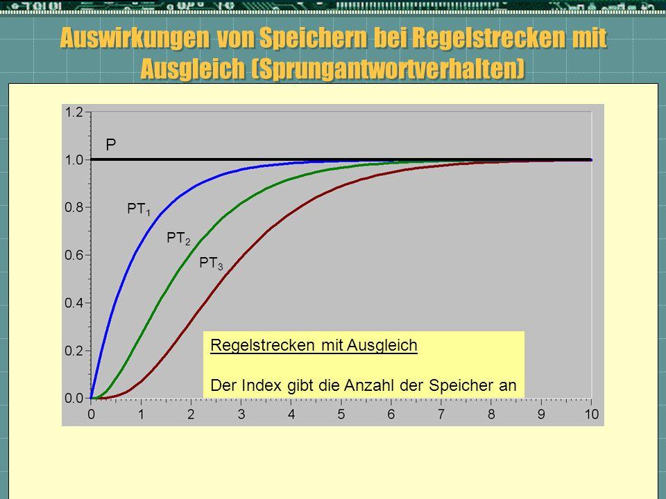 Auswirkungen von Speichern bei Regelstrecken mit Ausgleich (Sprungantwortverhalten) P PT 1 PT 2 PT 3 Regelstrecken mit Ausgleich Der Index gibt die An