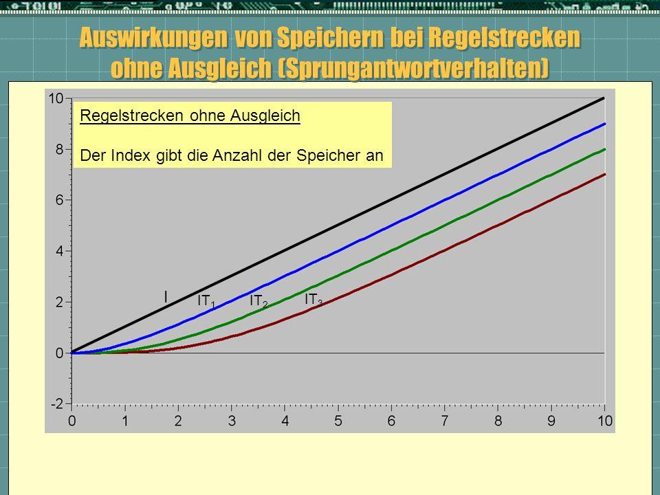 Auswirkungen von Speichern bei Regelstrecken ohne Ausgleich (Sprungantwortverhalten) I IT 1 IT 2 IT 3 Regelstrecken ohne Ausgleich Der Index gibt die