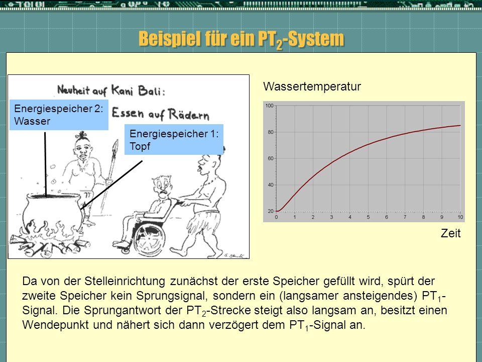 Beispiel für ein PT 2 -System Energiespeicher 1: Topf Energiespeicher 2: Wasser Wassertemperatur Zeit Da von der Stelleinrichtung zunächst der erste S