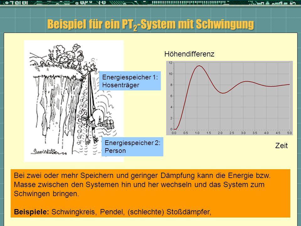 Beispiel für ein PT 2 -System mit Schwingung Höhendifferenz Zeit Bei zwei oder mehr Speichern und geringer Dämpfung kann die Energie bzw. Masse zwisch
