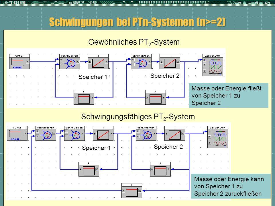 Schwingungen bei PTn-Systemen (n>=2) Gewöhnliches PT 2 -System Schwingungsfähiges PT 2 -System Masse oder Energie fließt von Speicher 1 zu Speicher 2