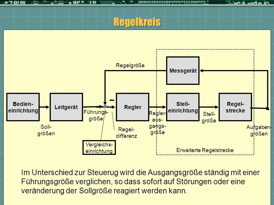 Regelkreis Regler Bedien- einrichtung Regel- strecke Stell- einrichtung Messgerät Leitgerät Vergleichs- einrichtung Regelgröße Führungs- größe Regel-