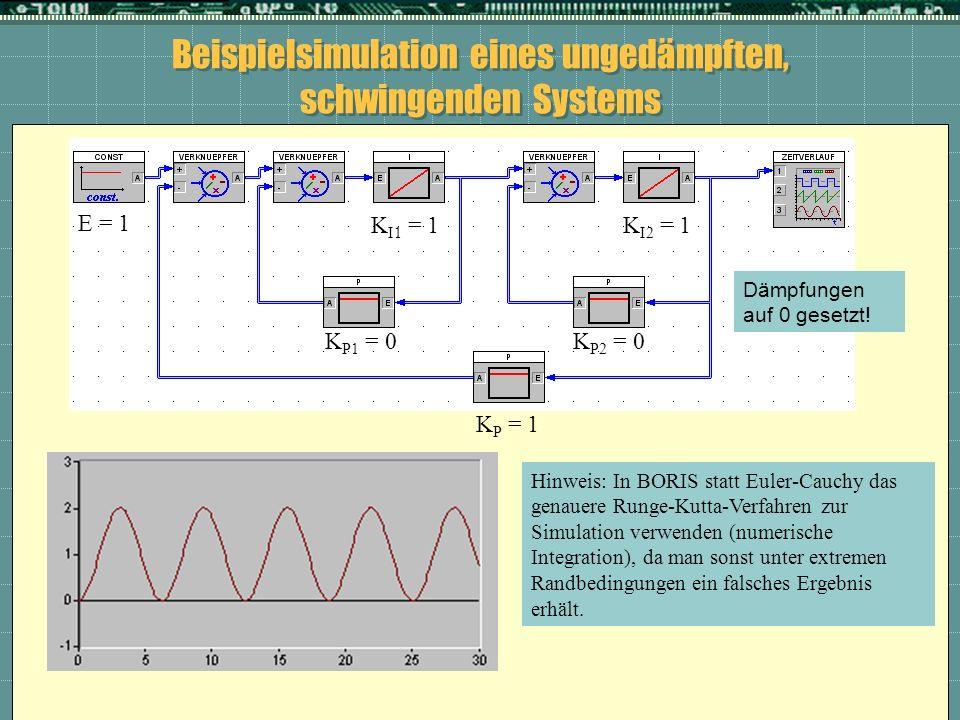 Beispielsimulation eines ungedämpften, schwingenden Systems K I2 = 1K I1 = 1 K P = 1 K P2 = 0K P1 = 0 E = 1 Hinweis: In BORIS statt Euler-Cauchy das g